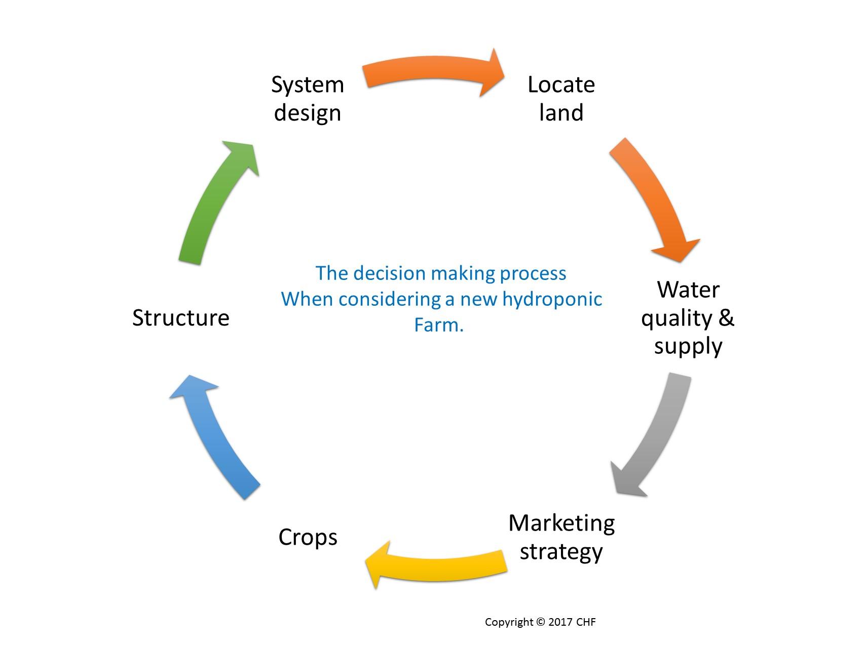 hydroponics farming process start first