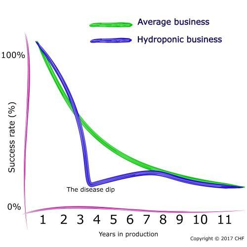 how to start hydroponic farm beginner nft