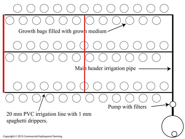 irrigation hydroponics closed loop