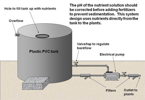 hydroponic nutrient tanks and pump system filters